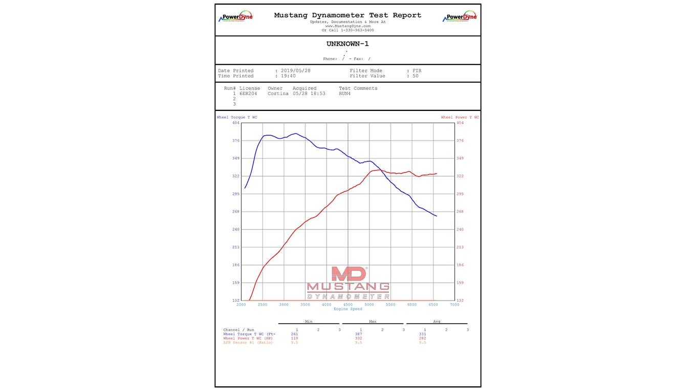 Motor Trend Dyno Results How Much Power Does The 2020